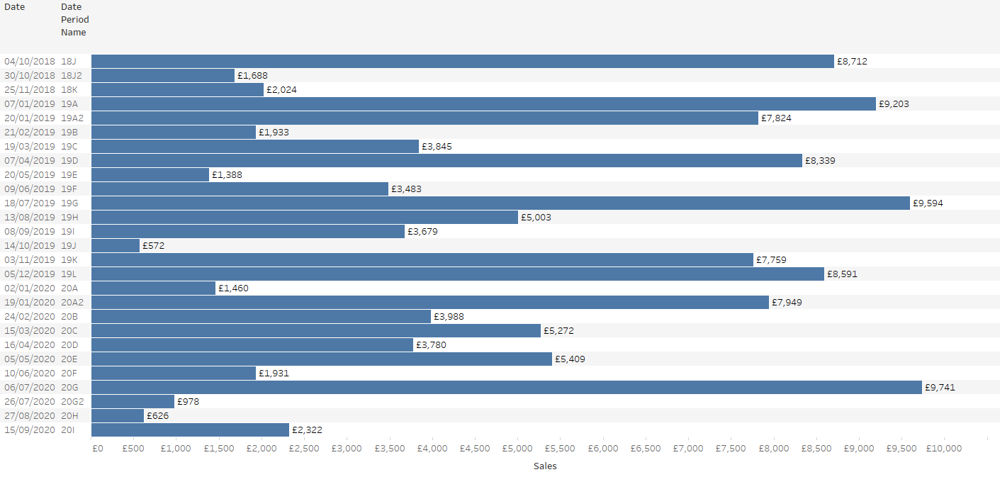 Base Data - Bar Chart