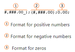 Ways of formatting numbers