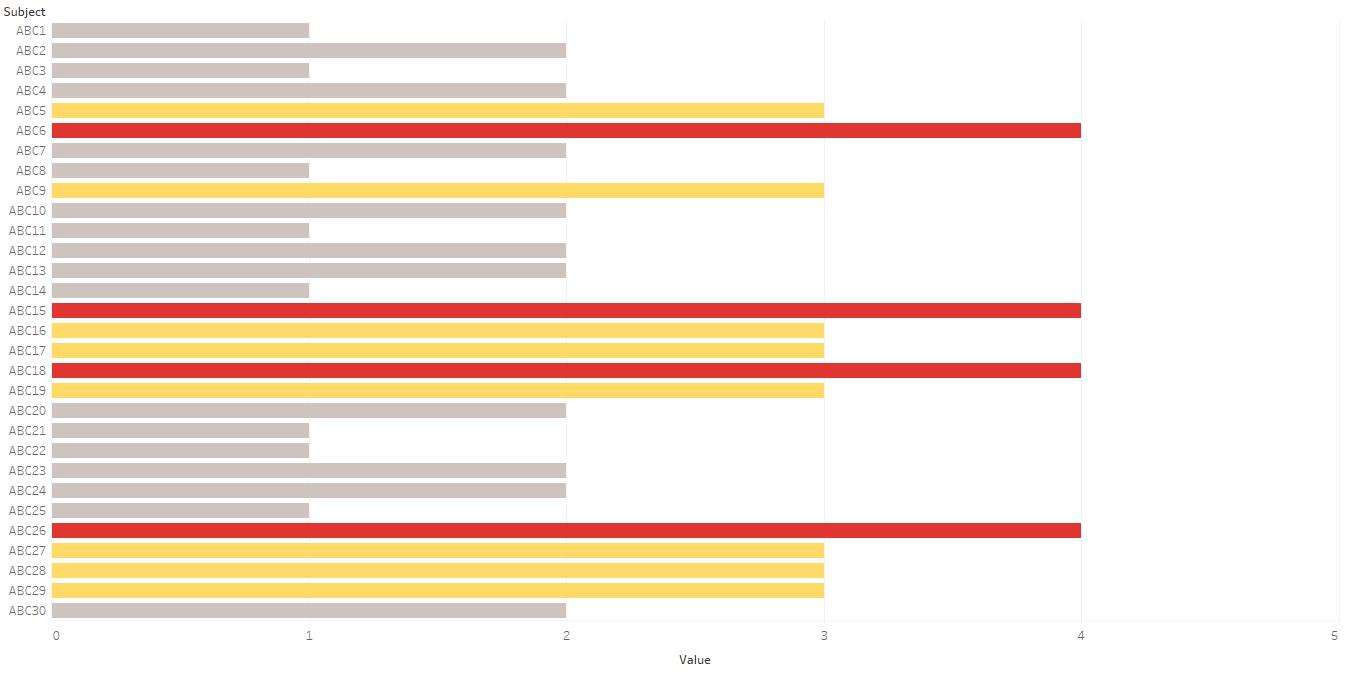 Result of using discrete values