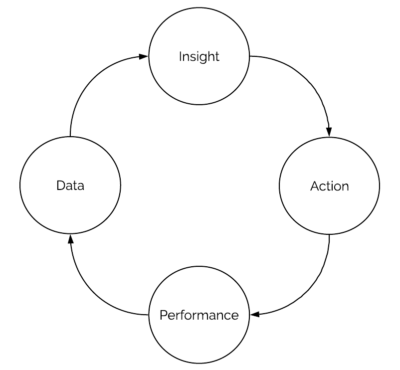 Data Insight Action Performance