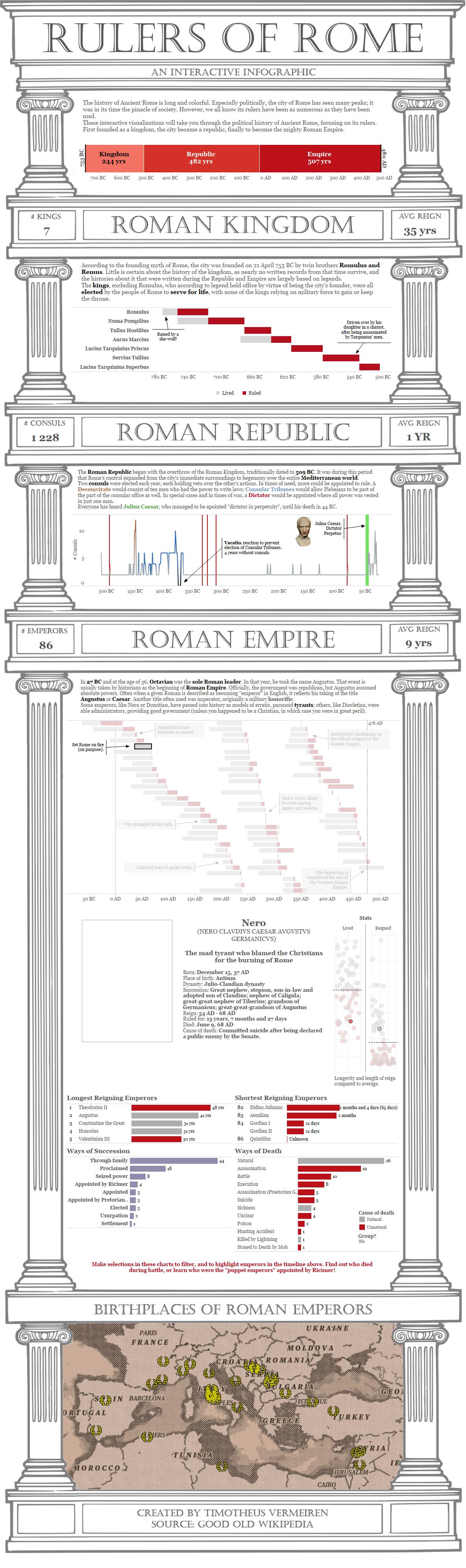 Rulers of Rome 2