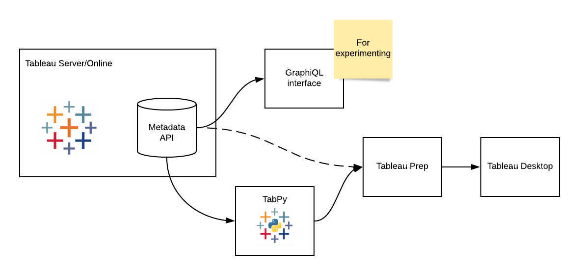 Tableau Metadata API Through Prep