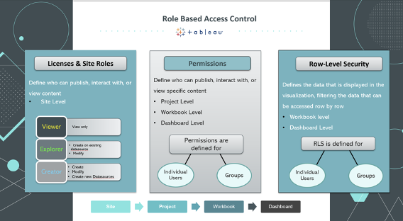 Role Based Access Control overview