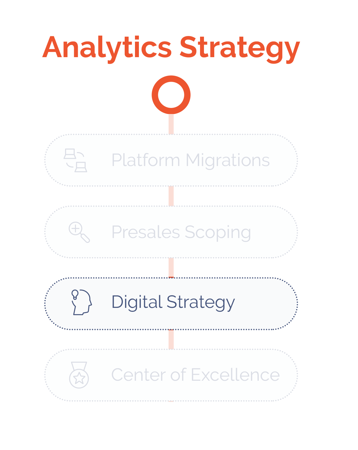Analytics-Strategy---Data-Prep