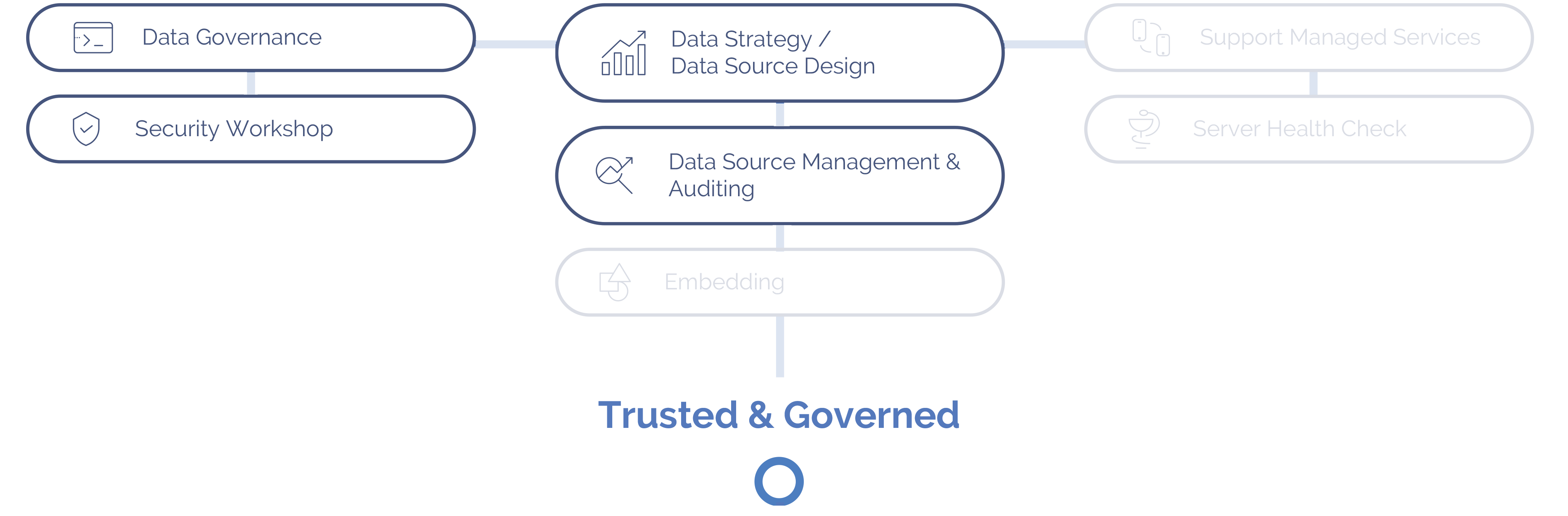 Discover where data management is located on the blueprint for success