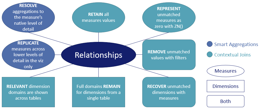 8-rules-of-Tableau-Relationships
