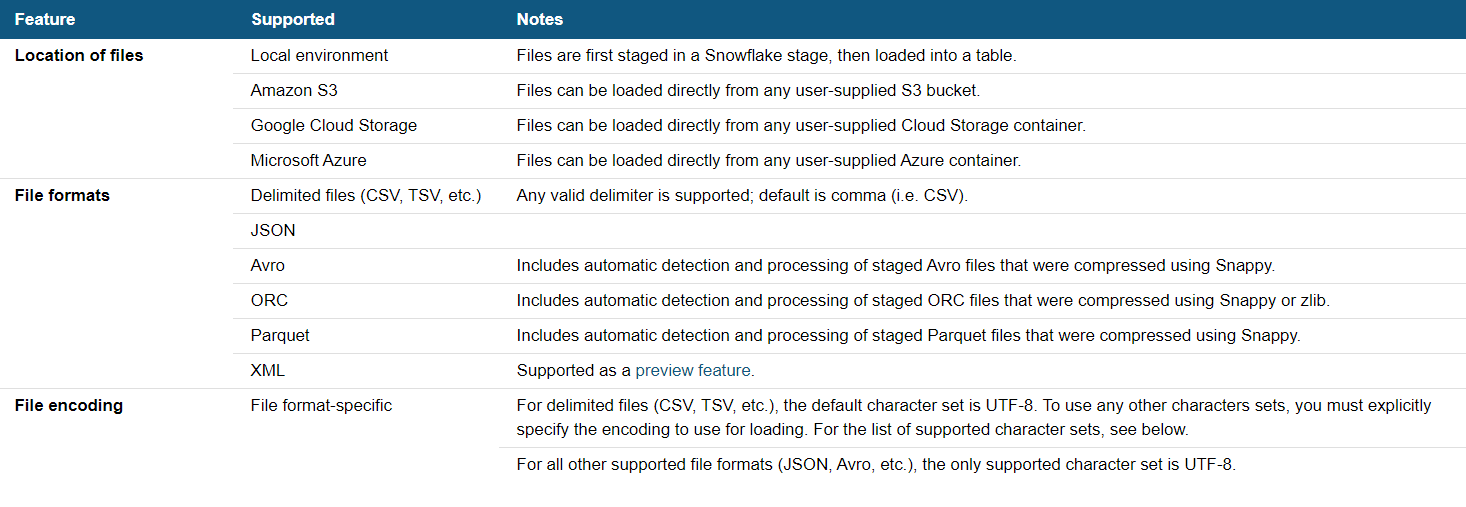 Supported Snowflake files