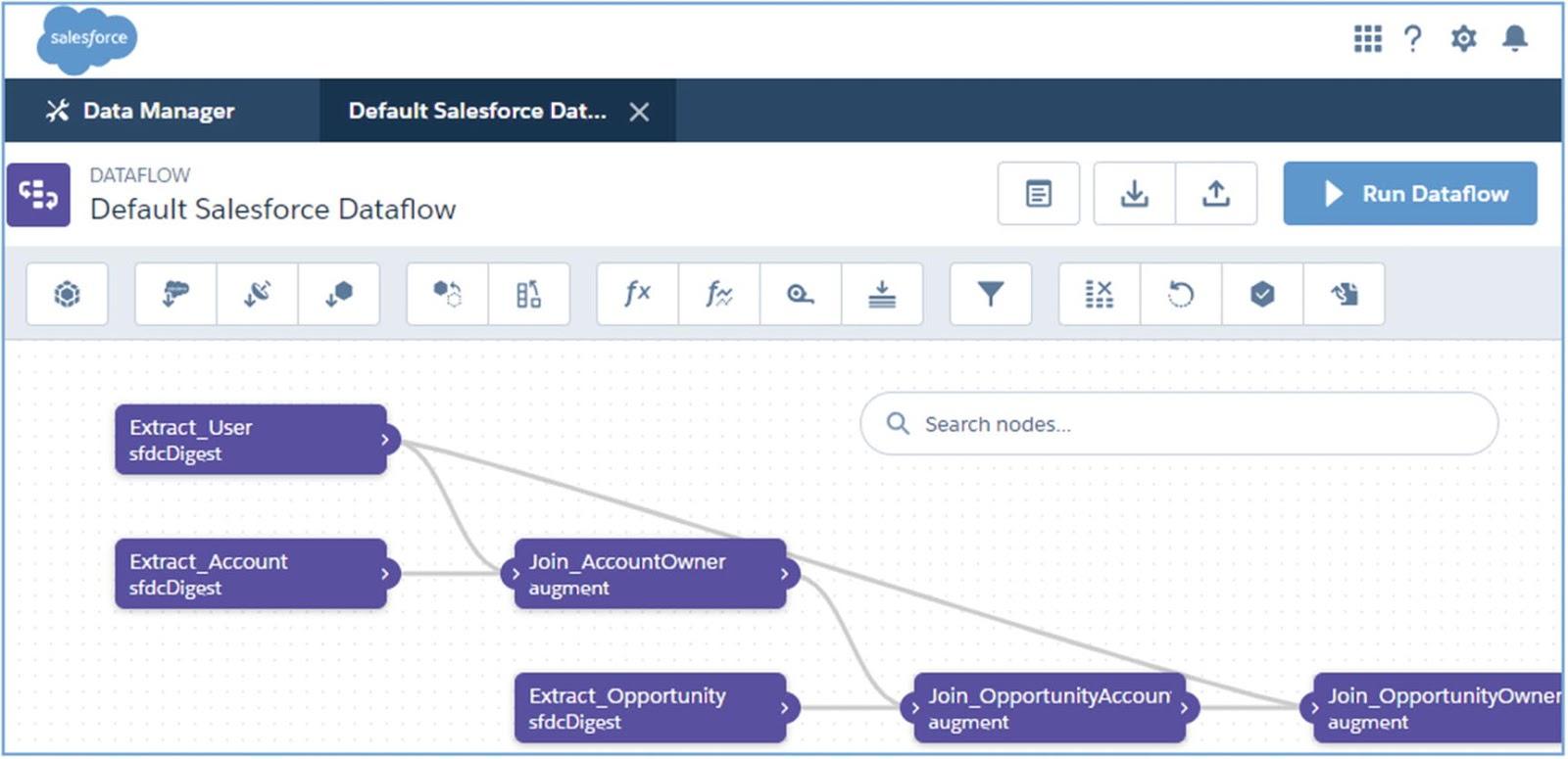 Salesforce Dataflow example
