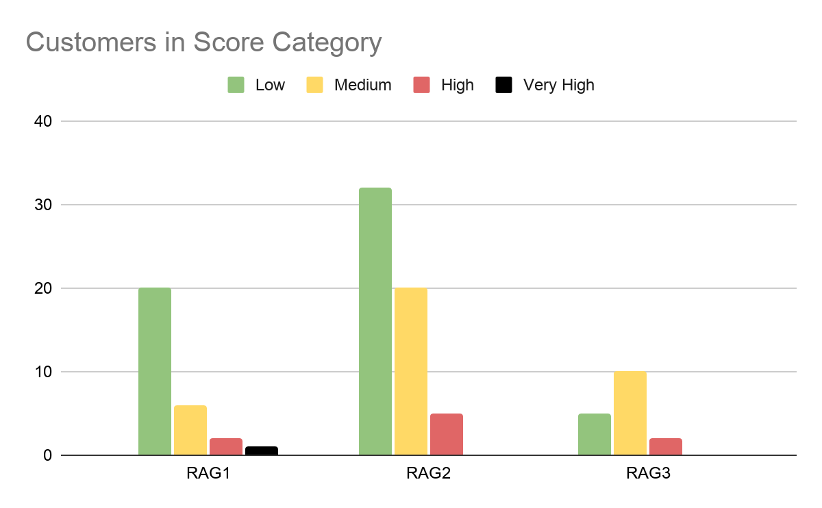 Customers in Score Category bar chart