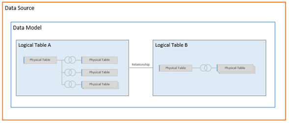 Interpretation of new data model, physical tables underlie a 'logical' layer which performs an appropriate join at run-time