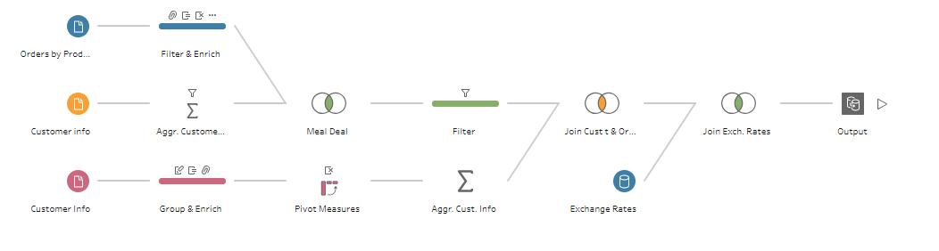 Example Tableau Prep flow