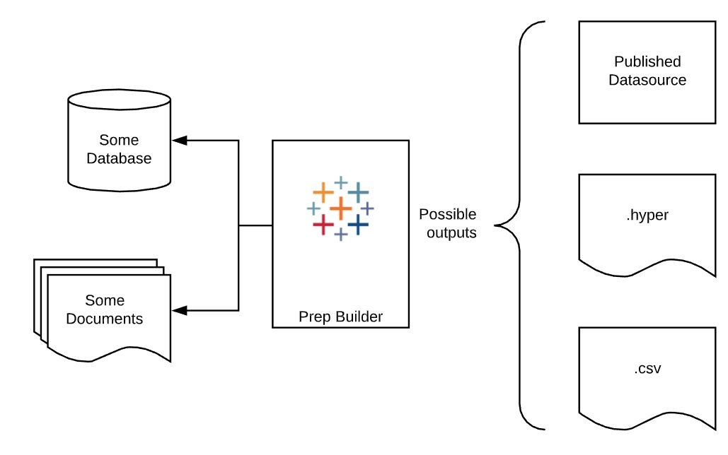 Overview of Tableau Prep