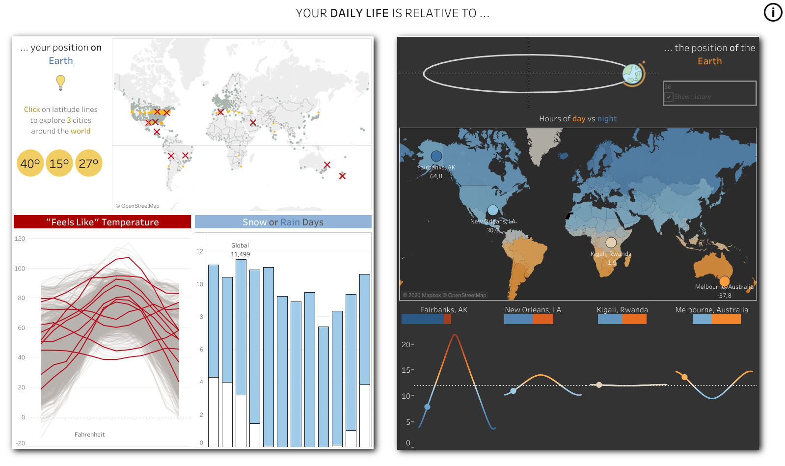 Build your own dashboard with Tableau