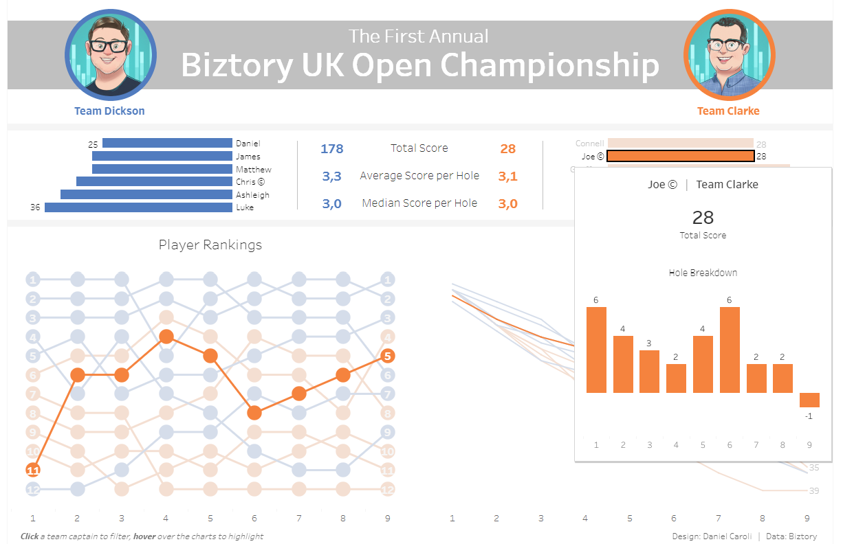 Visual Analytics with Tableau example by Biztory