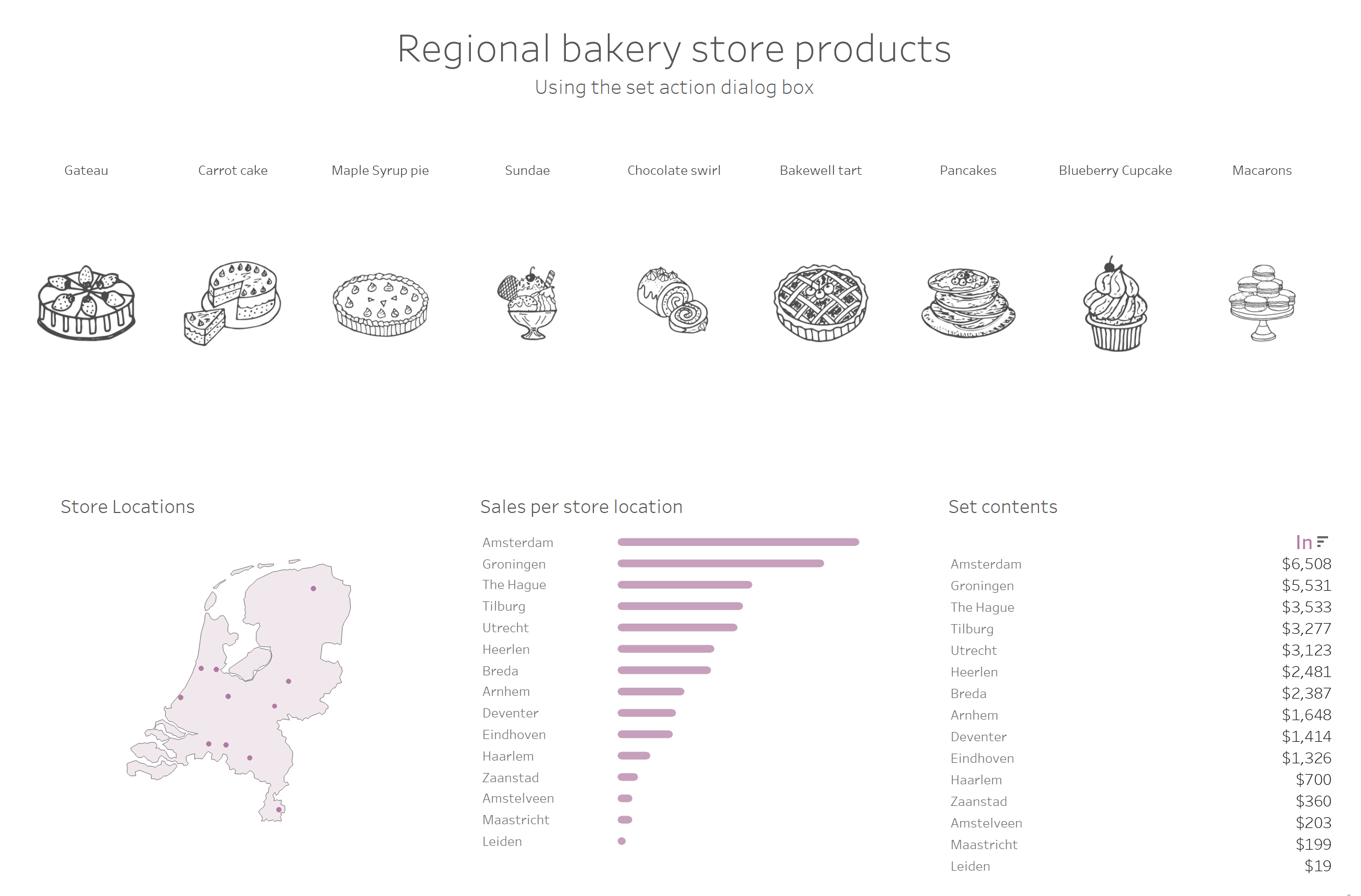 Tableau Dashboard with set actions