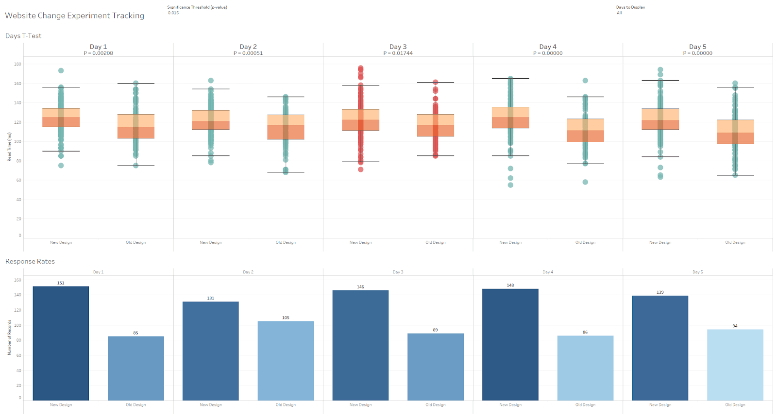 Discover Data Science in Tableau with Python, R and TabPy.