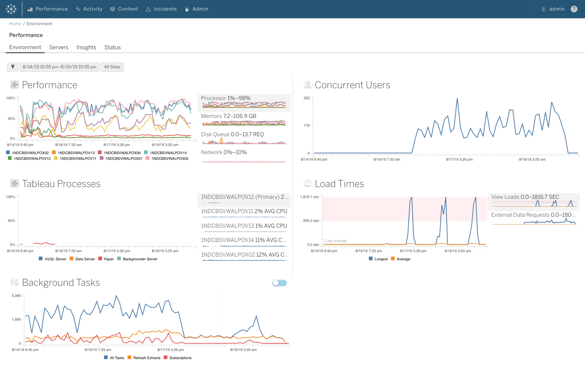 Learn more about the Tableau Server Management add on here