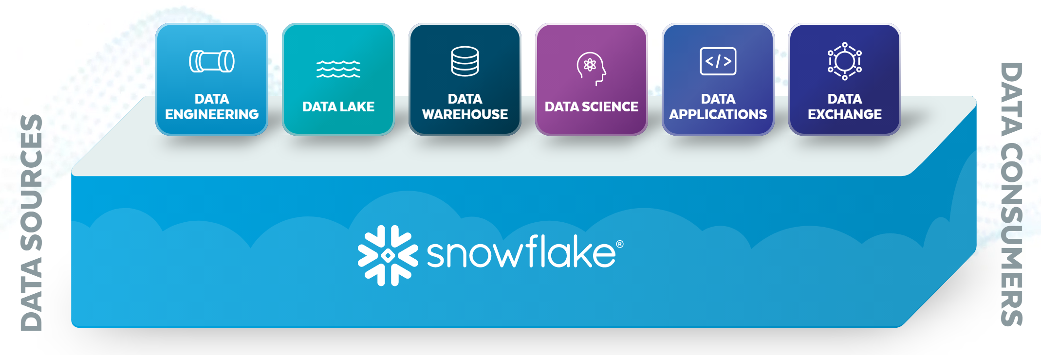 snowflake overview